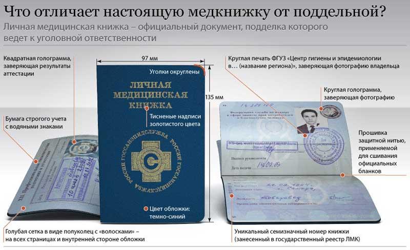 Продление медицинской книжки цена Москва Лианозово